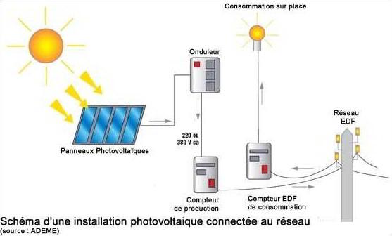calcul consommation électrique kwh
