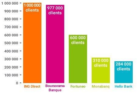 classement banques en ligne