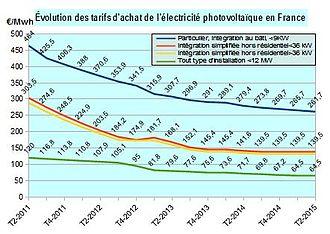 comparatif tarif gaz