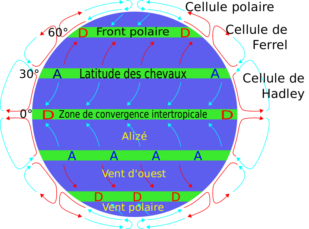 different type d énergie