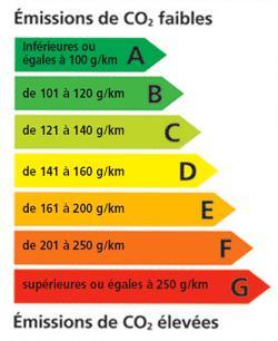 estimation énergie