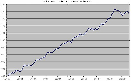 evolution taux immobilier