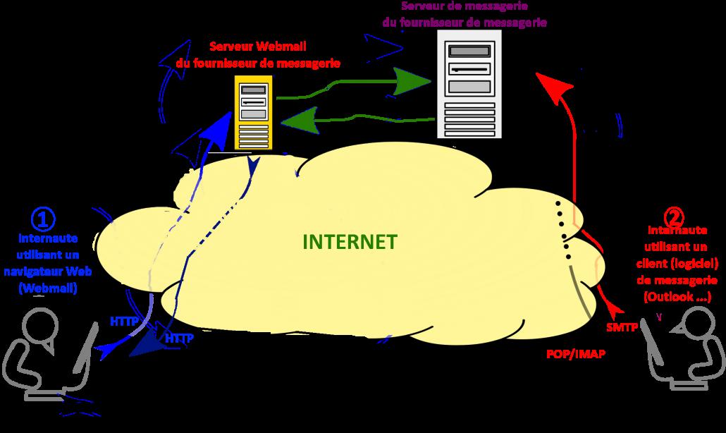 fournisseur internet
