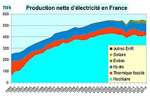 tarif des fournisseurs de gaz