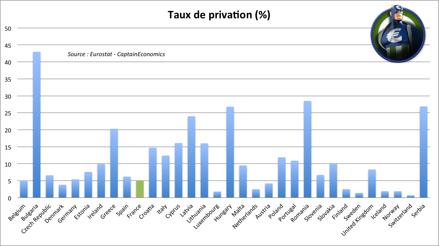 immobilier taux