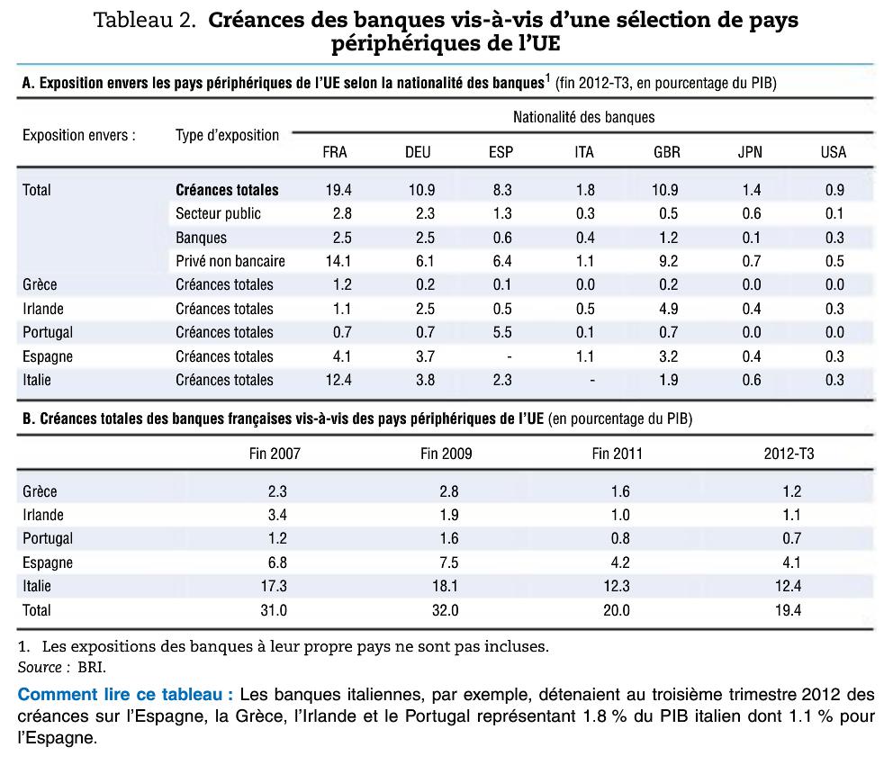 avis sur les banques françaises