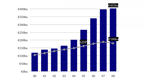 taux emprunt a la consommation