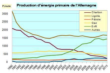 prix du kilowatt