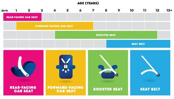 réhausseur auto à partir de quel age