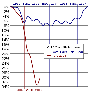 taux 20 ans immobilier