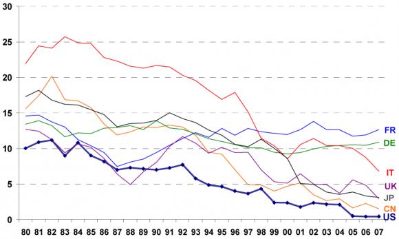 taux credit à la consommation