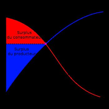 taux de pret a la consommation