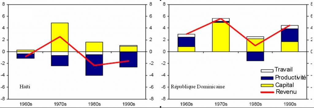 taux des crédits à la consommation