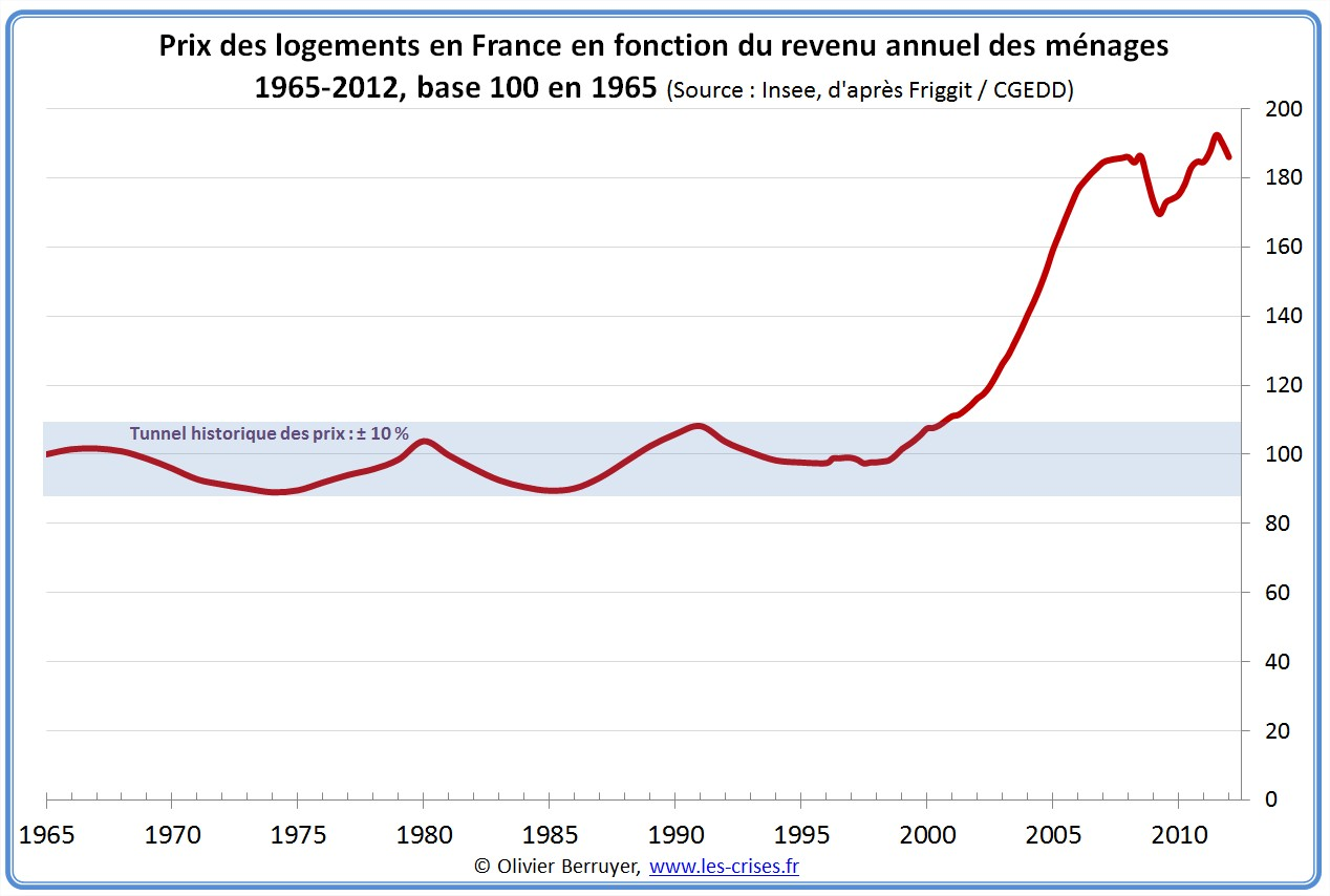 taux emprunt immobilier france
