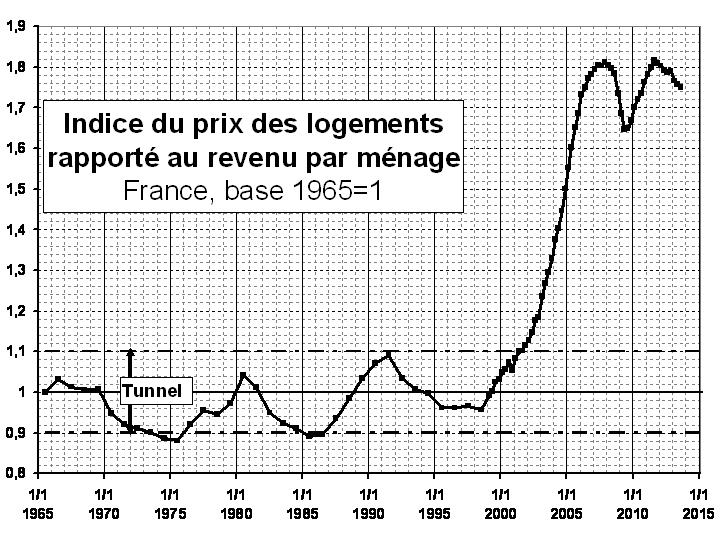 taux immobilier 10 ans