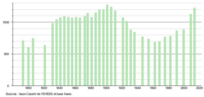 taux immobilier sur 10 ans