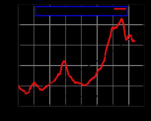 taux pret à la consommation