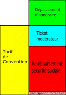 calcul reste a charge mutuelle