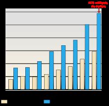 taux emprunt voiture 2018